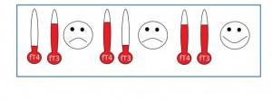 Ft4 Ft3 grafik